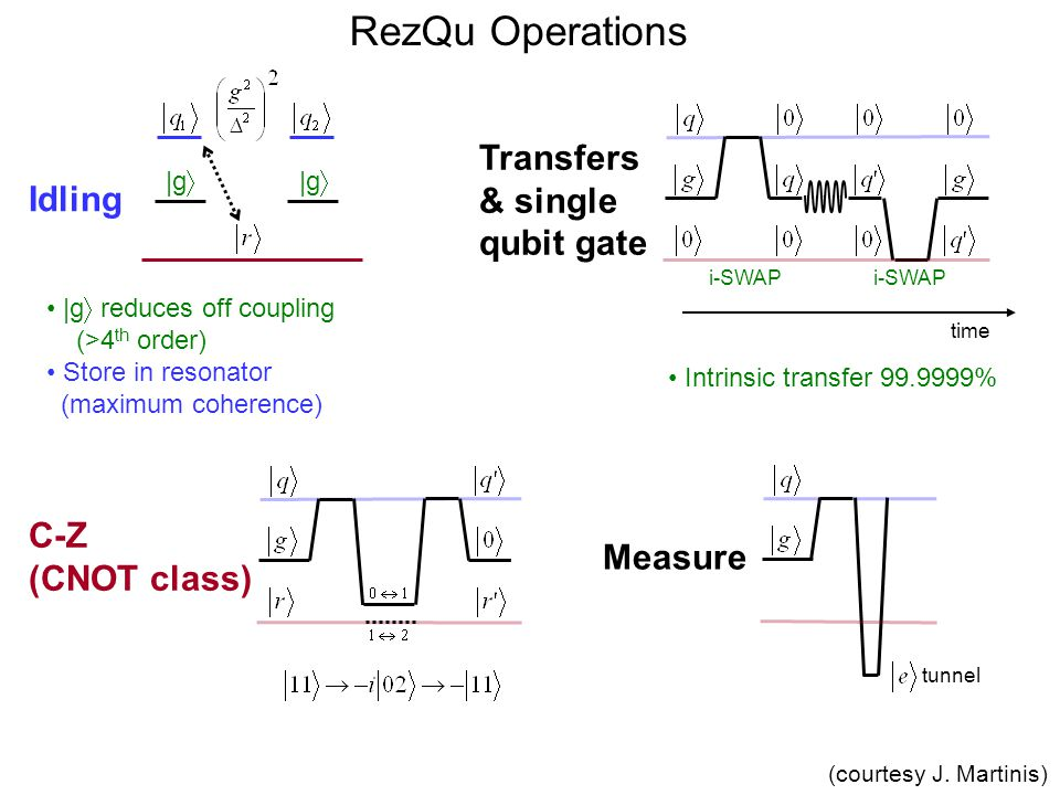 RezQu Operations Transfers & single Idling qubit gate C-Z (CNOT class)