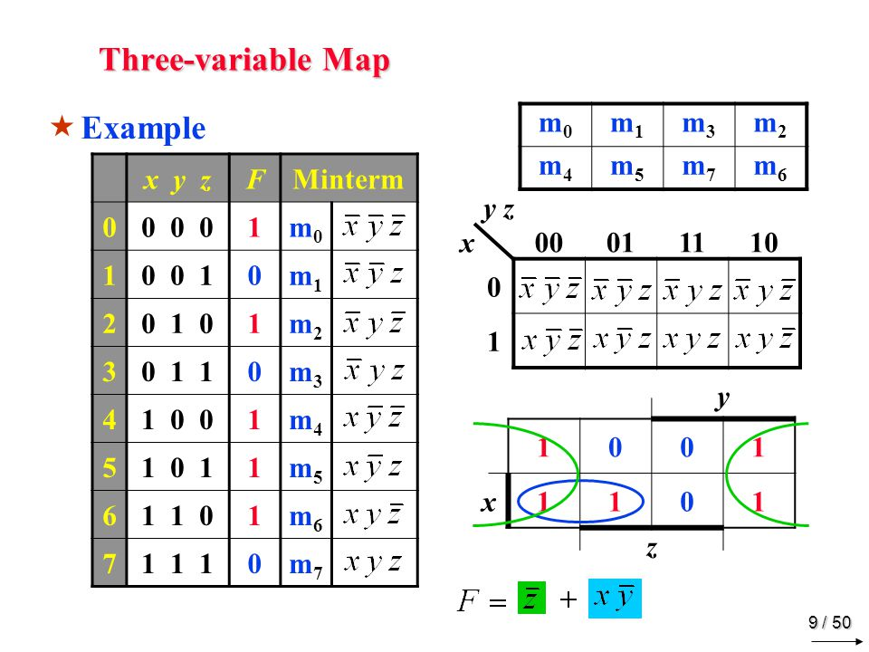 Four-variable Map m0 m1 m3 m2 m4 m5 m7 m6 m12 m13 m15 m14 m8 m9 m11