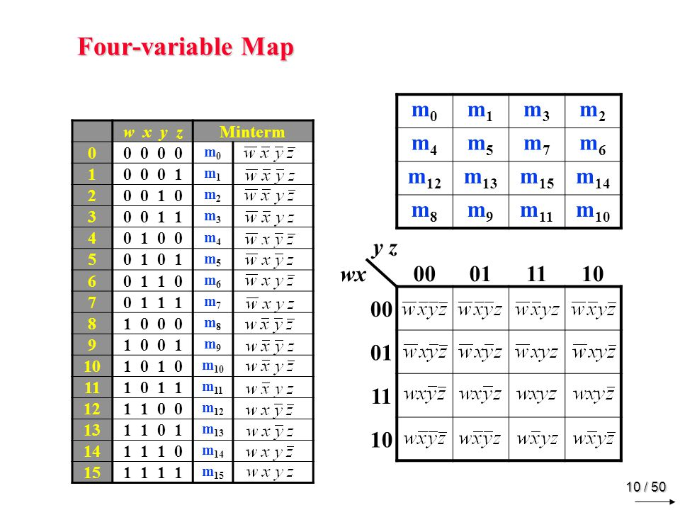 Four-variable Map Example y z wx 00 01 11 10 y 1 x w z w x y z F