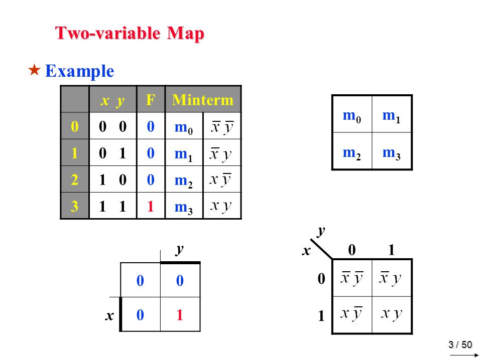 Two-variable Map Example x y F Minterm 0 0 m0 1 0 1 m1 2 1 0 m2 3 1 1