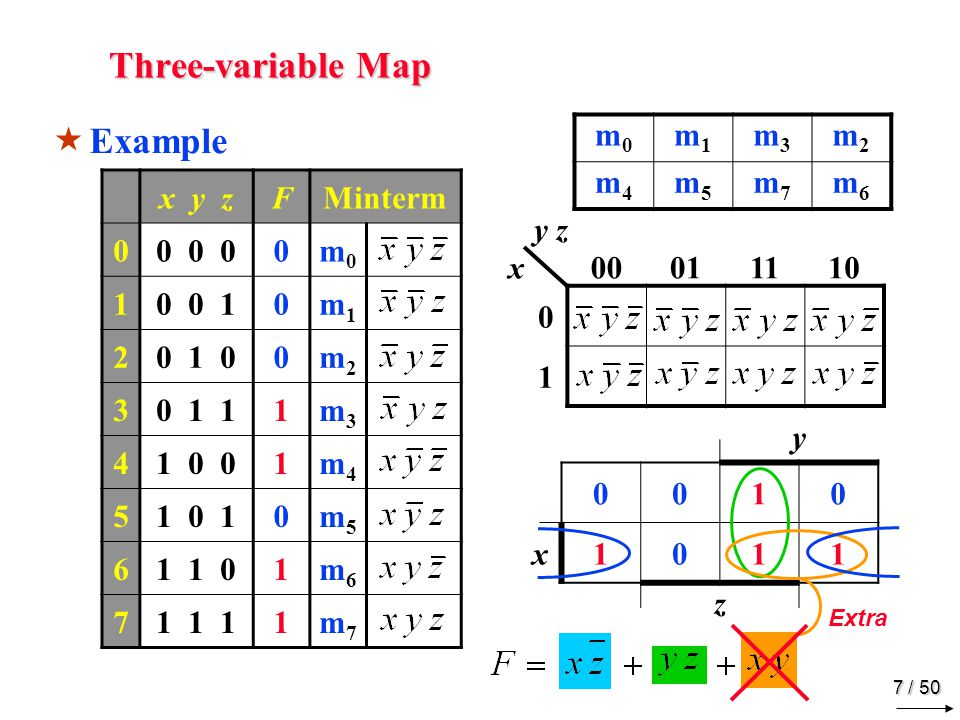 Three-variable Map Example y 1 x z x y z F Minterm 0 0 0 m0 1 0 0 1 m1