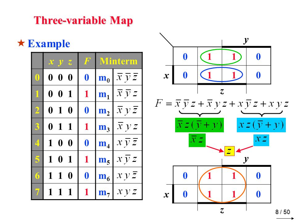 Three-variable Map Example m0 m1 m3 m2 m4 m5 m7 m6 x y z F Minterm