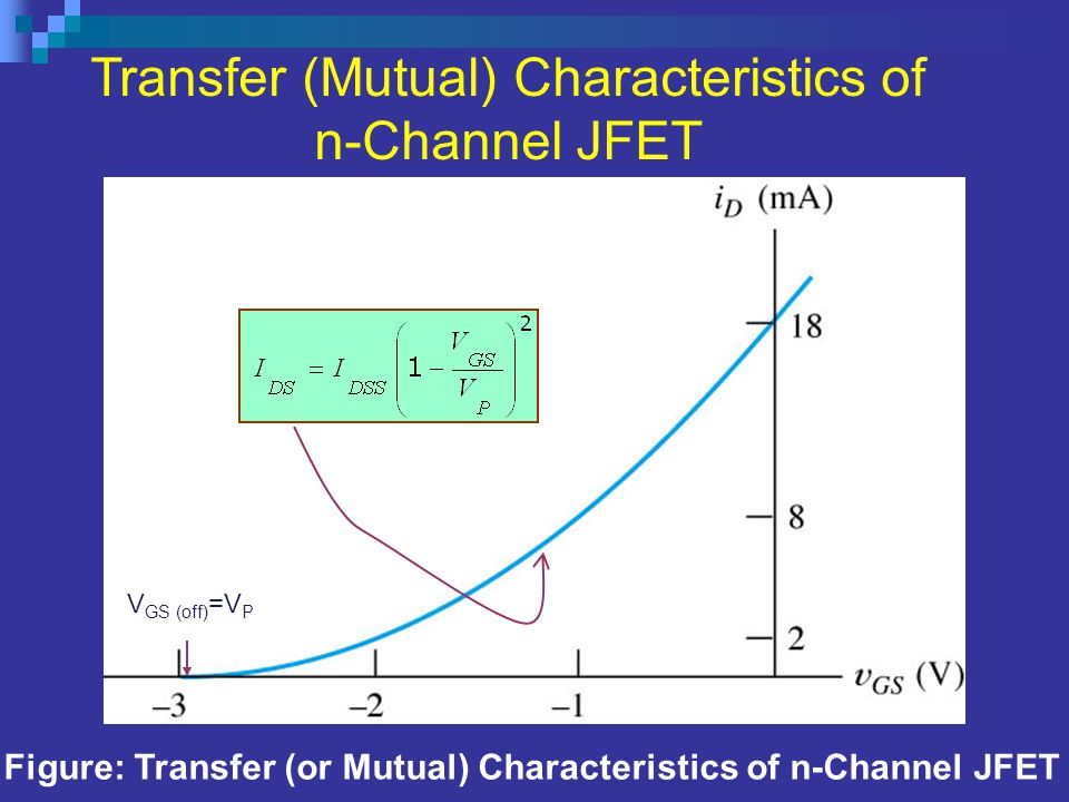 Figure: Transfer (or Mutual) Characteristics of n-Channel JFET