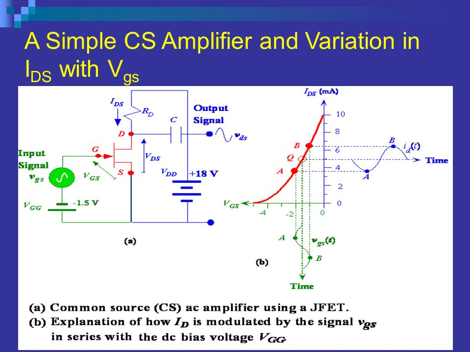 A Simple CS Amplifier and Variation in IDS with Vgs