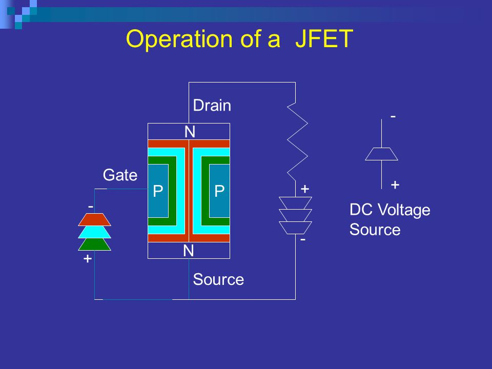 Operation of a JFET Drain - N Gate P P + + - DC Voltage Source - N +