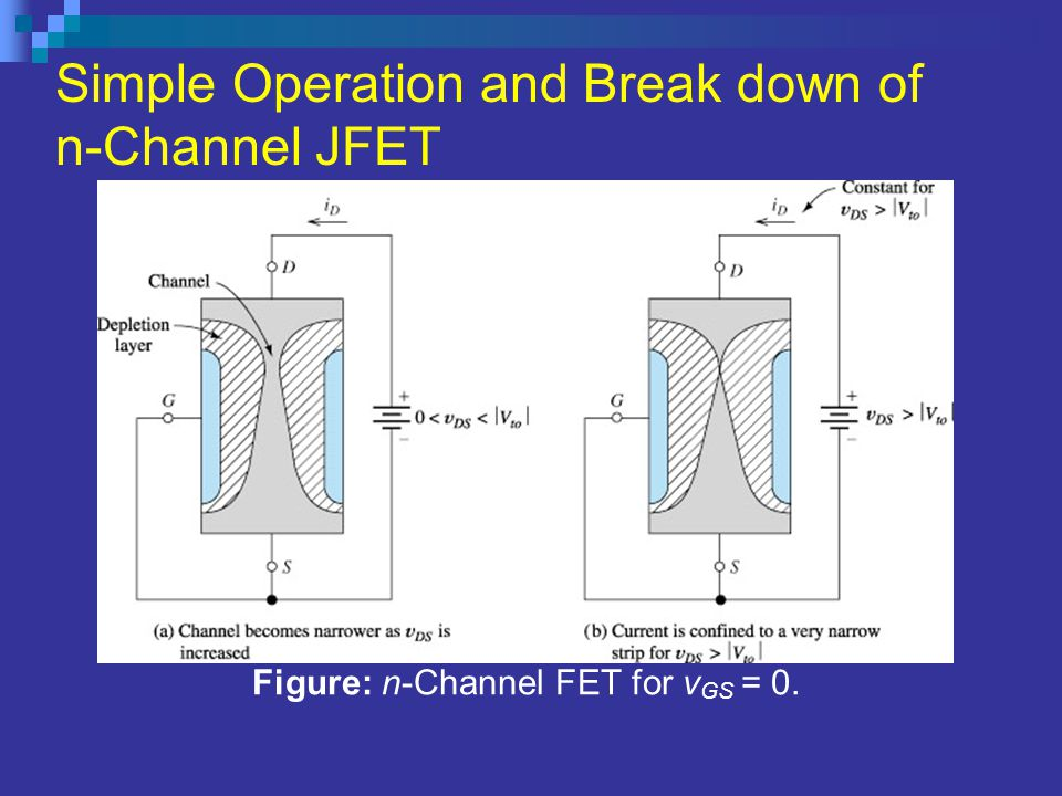 Figure: n-Channel FET for vGS = 0.