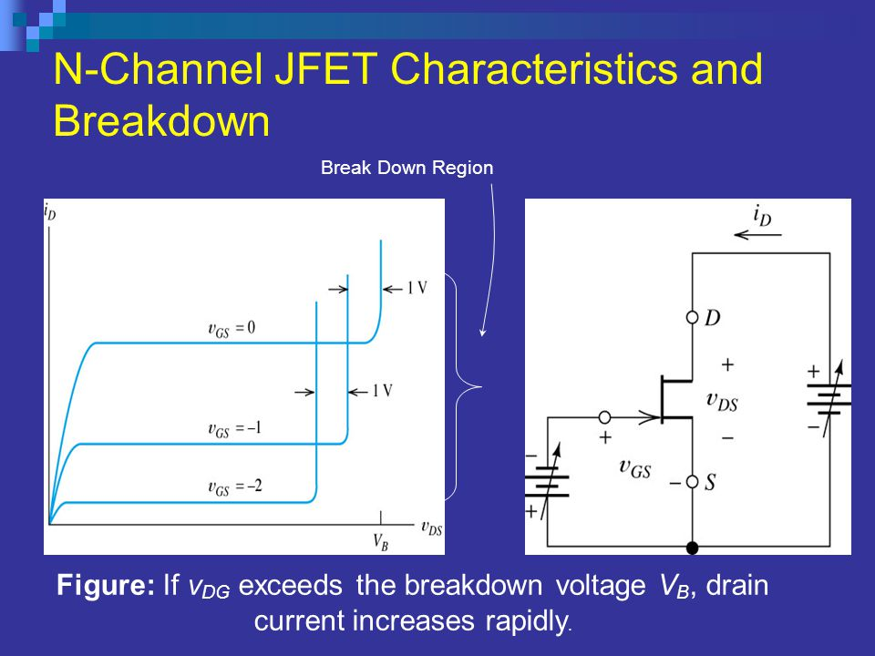 N-Channel JFET Characteristics and Breakdown