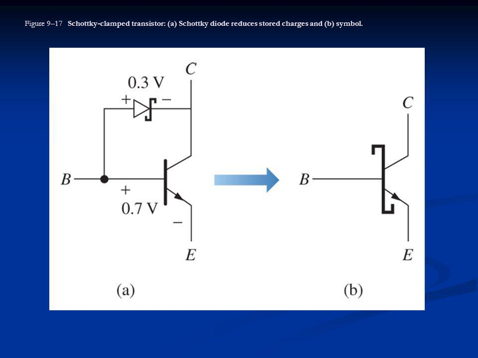 Figure 9–17 Schottky-clamped transistor: (a) Schottky diode reduces stored charges and (b) symbol.