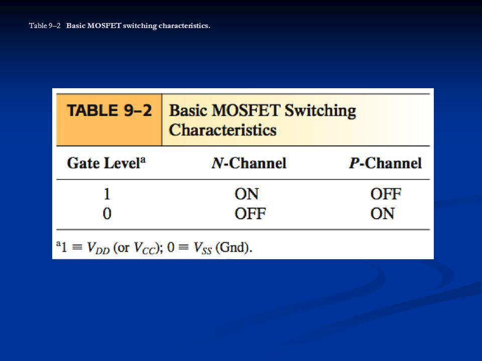 Table 9–2 Basic MOSFET switching characteristics.