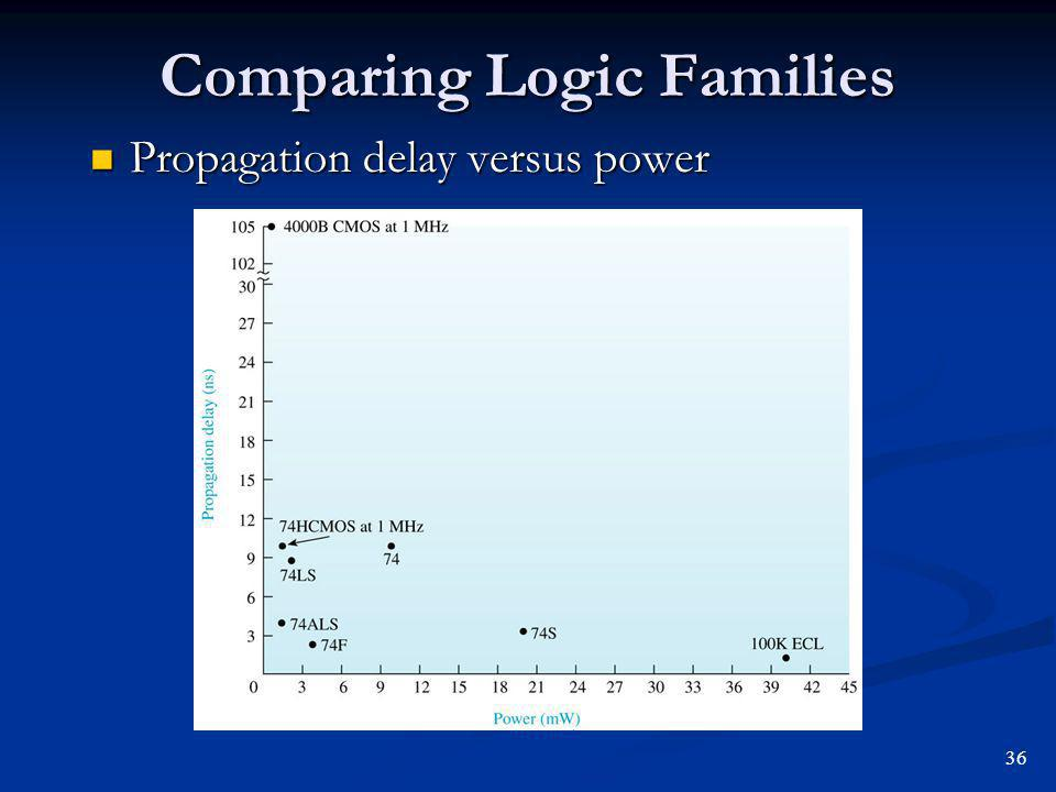 Comparing Logic Families