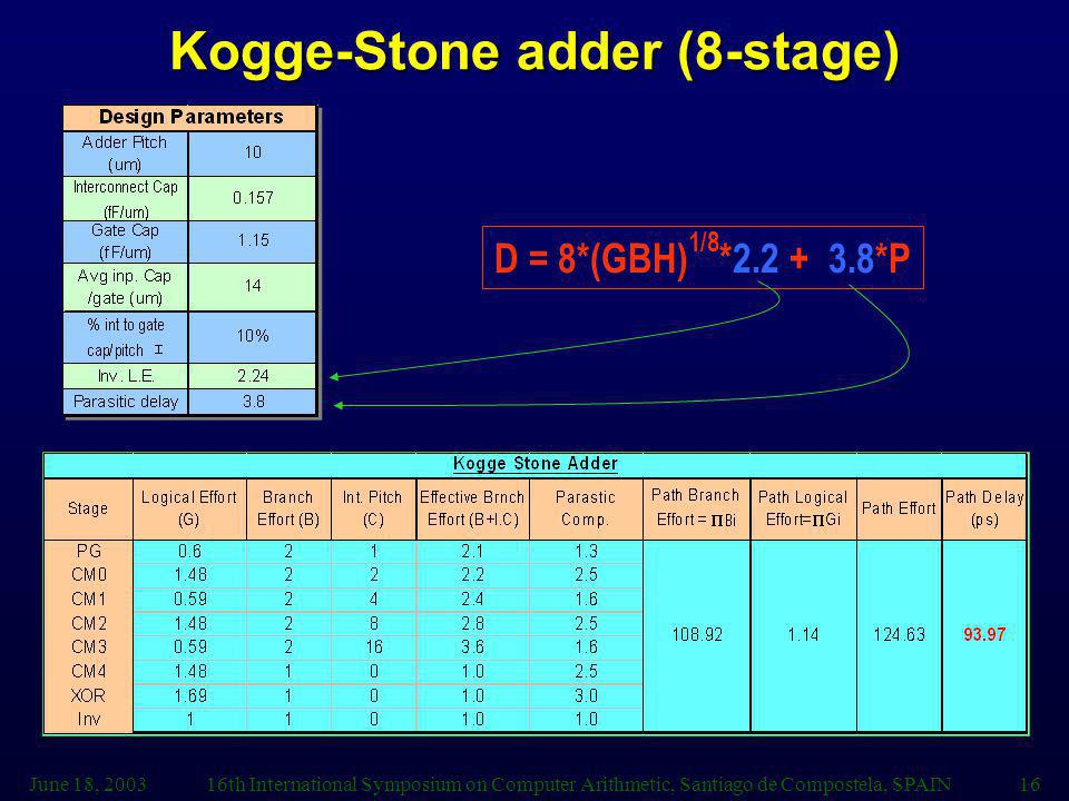 Kogge-Stone adder (8-stage)