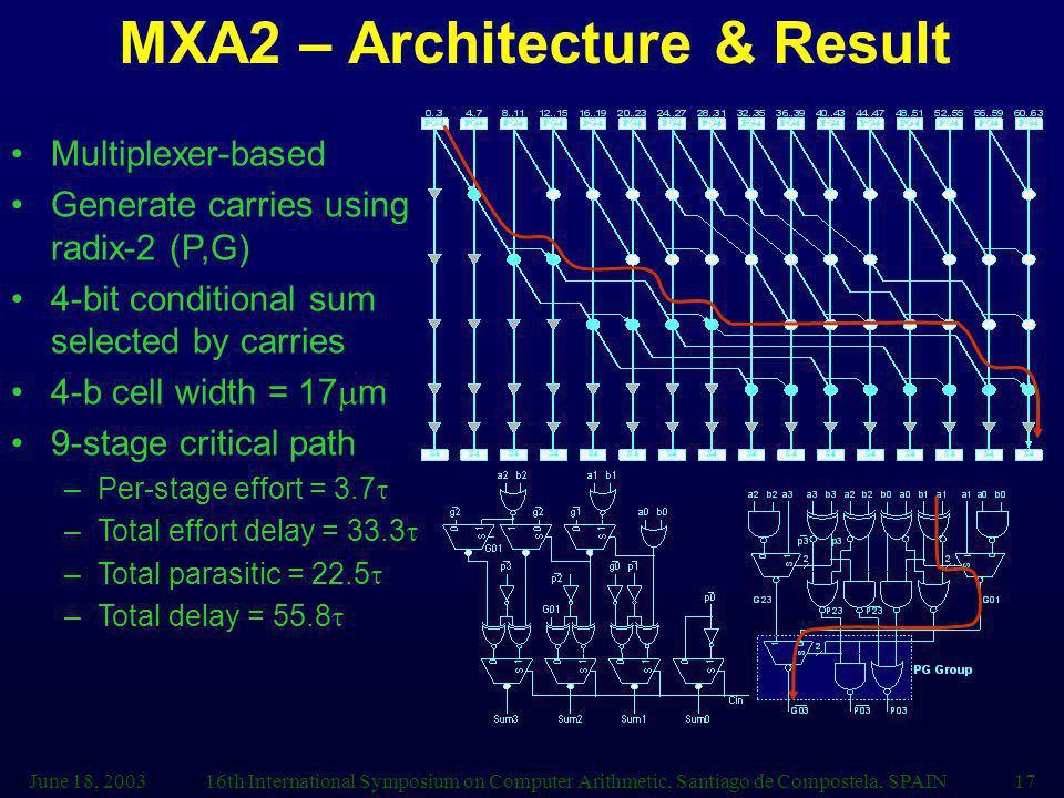 MXA2 – Architecture & Result