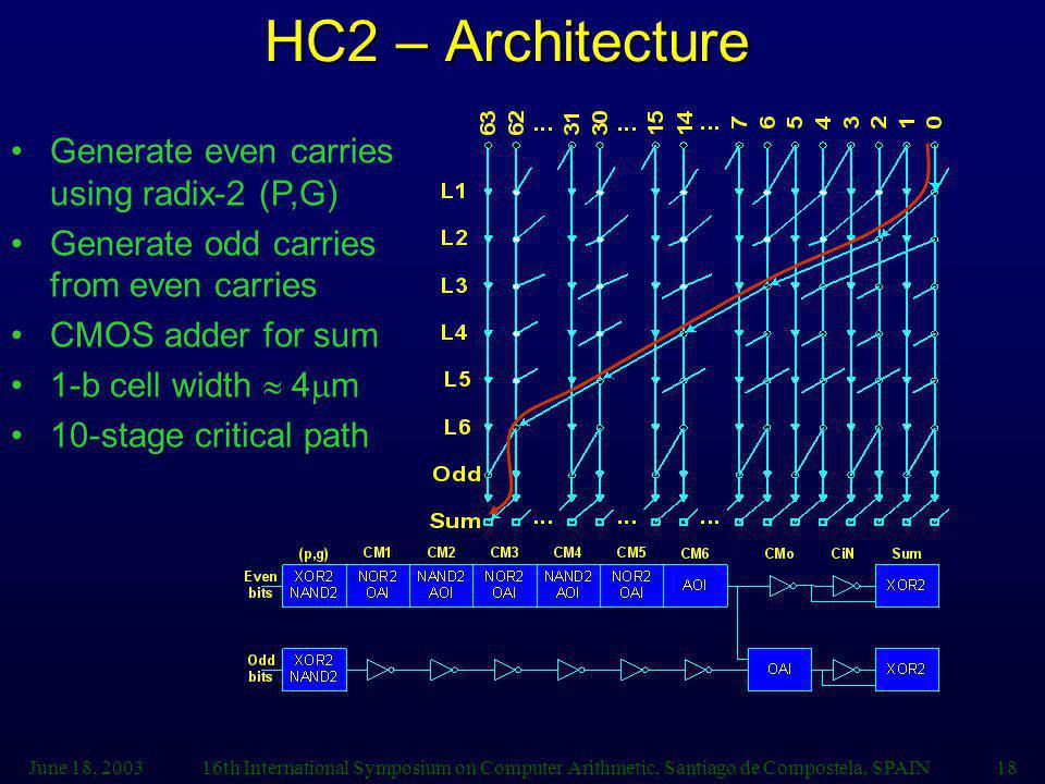 HC2 – Architecture Generate even carries using radix-2 (P,G)