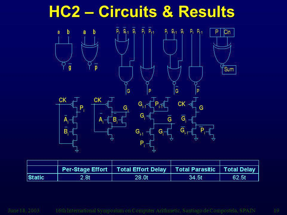 HC2 – Circuits & Results June 18, 2003