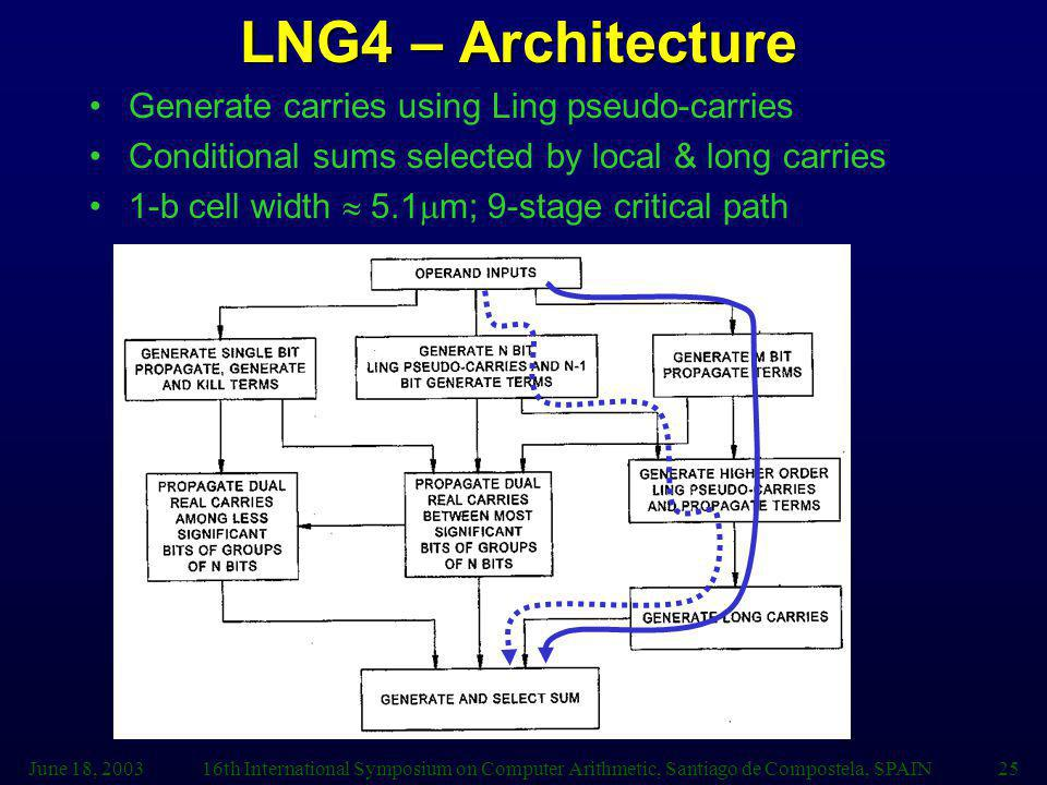 LNG4 – Architecture Generate carries using Ling pseudo-carries