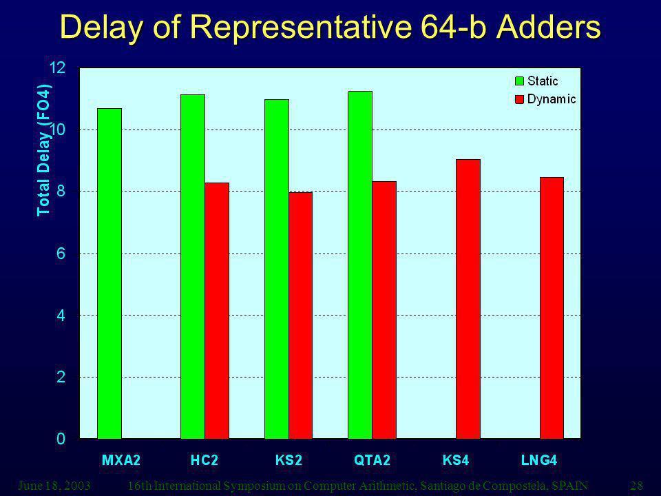 Delay of Representative 64-b Adders
