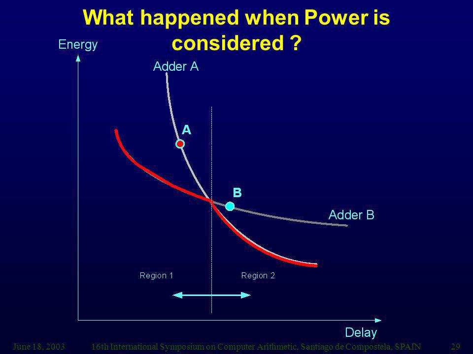 What happened when Power is considered