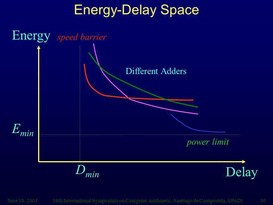 Energy-Delay Space Energy Emin Dmin Delay speed barrier