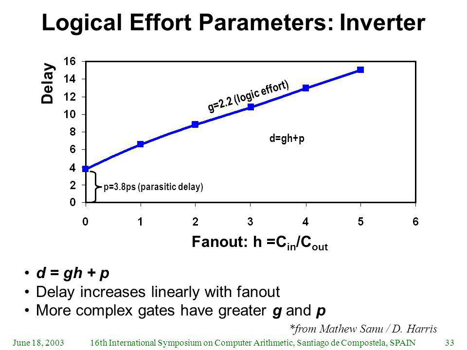 Logical Effort Parameters: Inverter