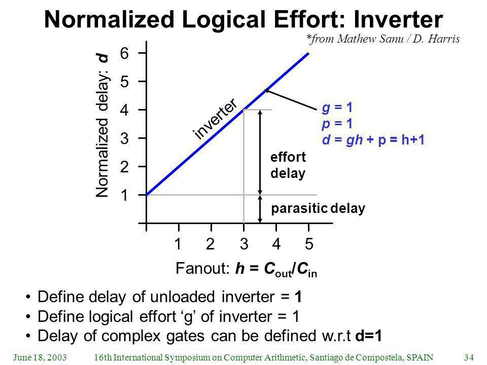 Normalized Logical Effort: Inverter