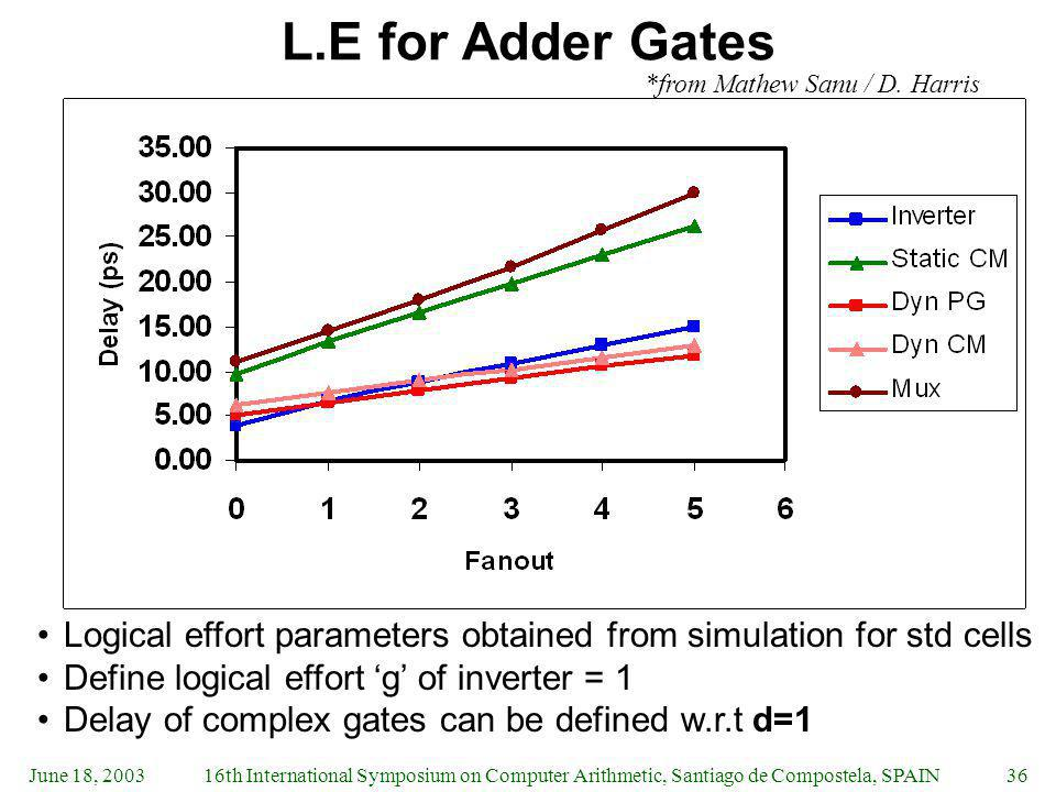L.E for Adder Gates *from Mathew Sanu / D. Harris. Logical effort parameters obtained from simulation for std cells.