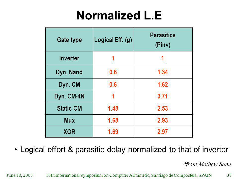 Normalized L.E Gate type. Logical Eff. (g) Parasitics. (Pinv) Inverter. 1. Dyn. Nand. 0.6. 1.34.