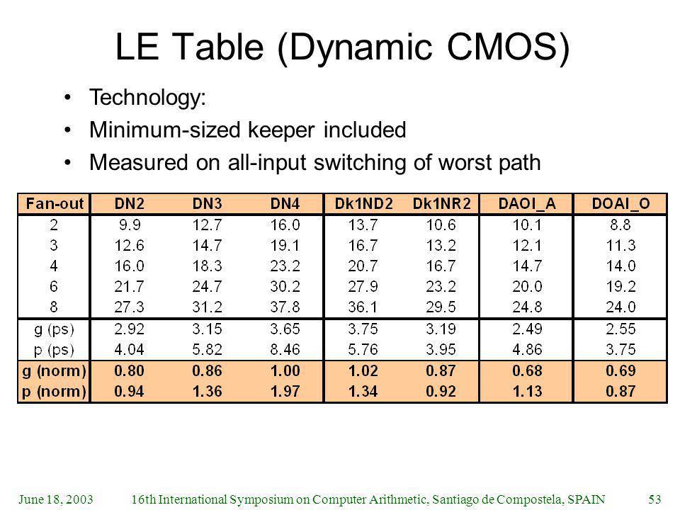 LE Table (Dynamic CMOS)
