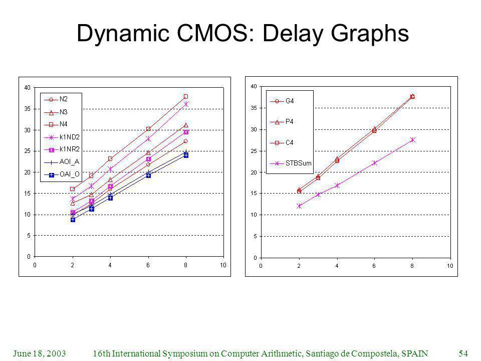Dynamic CMOS: Delay Graphs