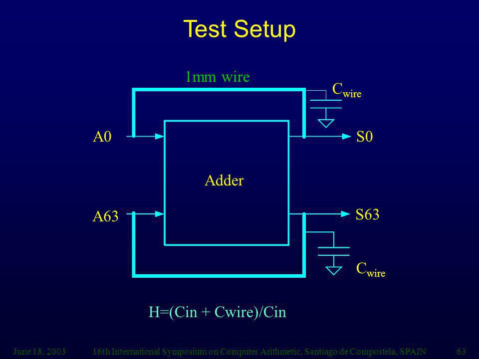 Test Setup 1mm wire Cwire A0 S0 Adder A63 S63 Cwire