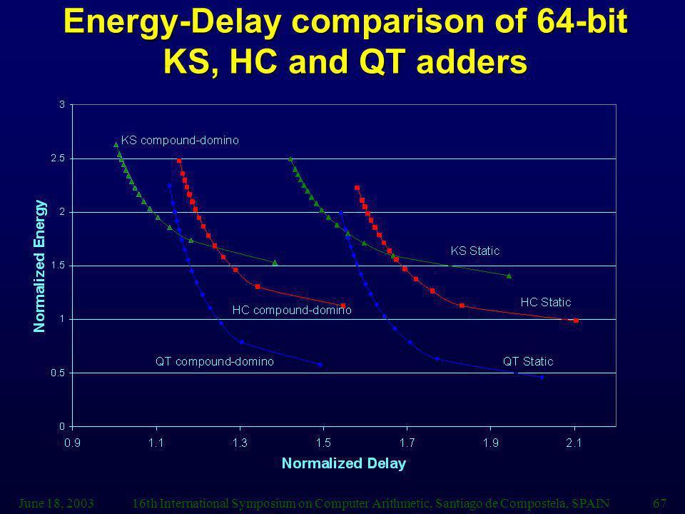 Energy-Delay comparison of 64-bit KS, HC and QT adders