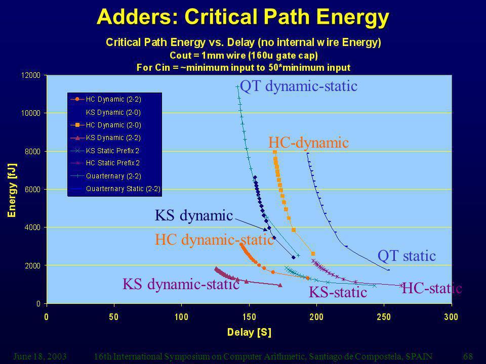 Adders: Critical Path Energy