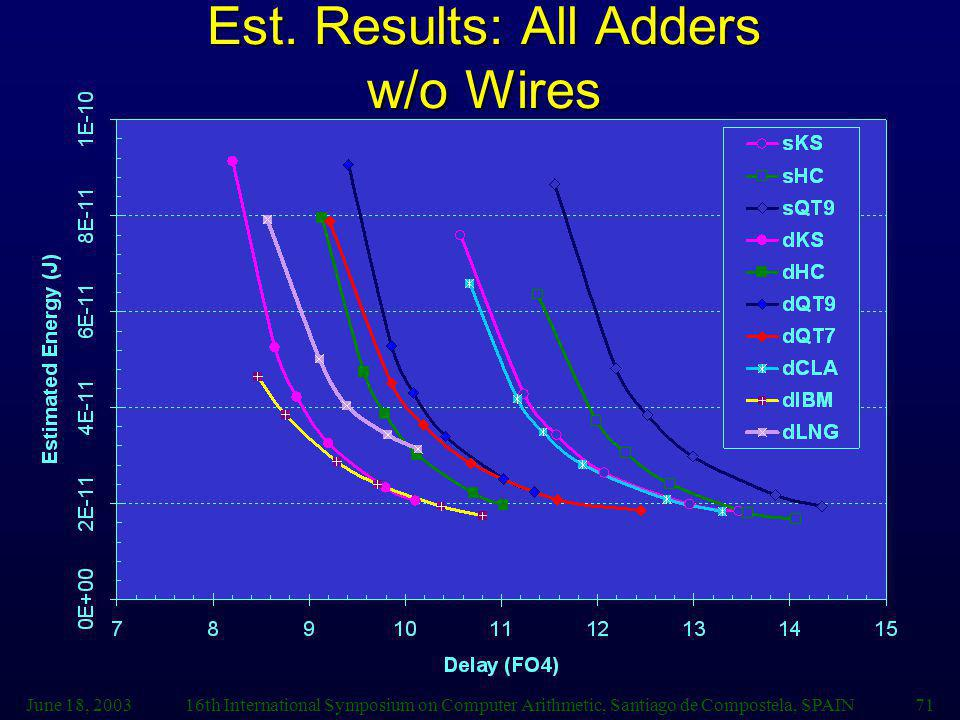 Est. Results: All Adders w/o Wires