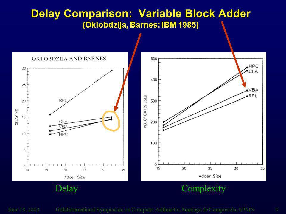 Delay Comparison: Variable Block Adder (Oklobdzija, Barnes: IBM 1985)
