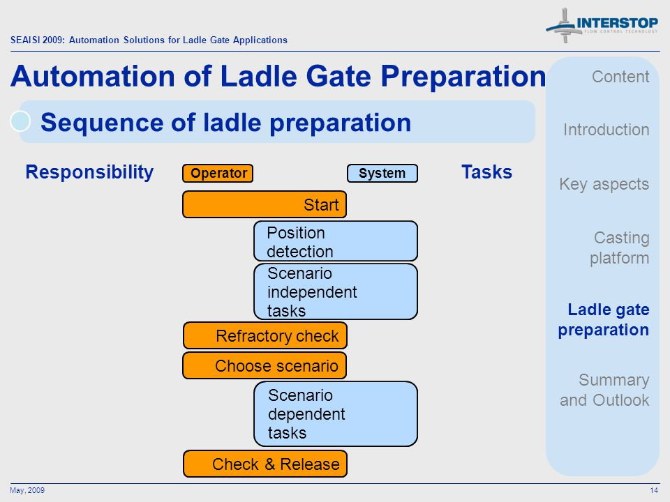 Automation of Ladle Gate Preparation