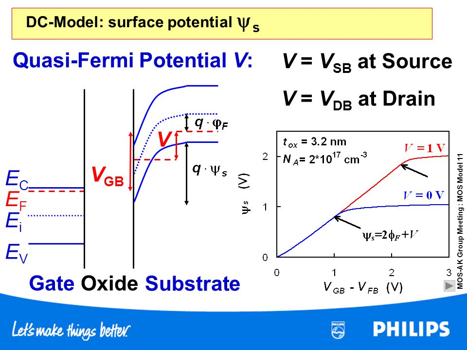 DC-Model: surface potential ys
