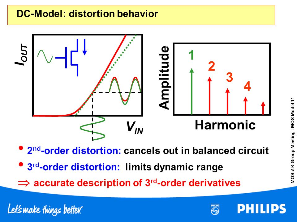 DC-Model: distortion behavior