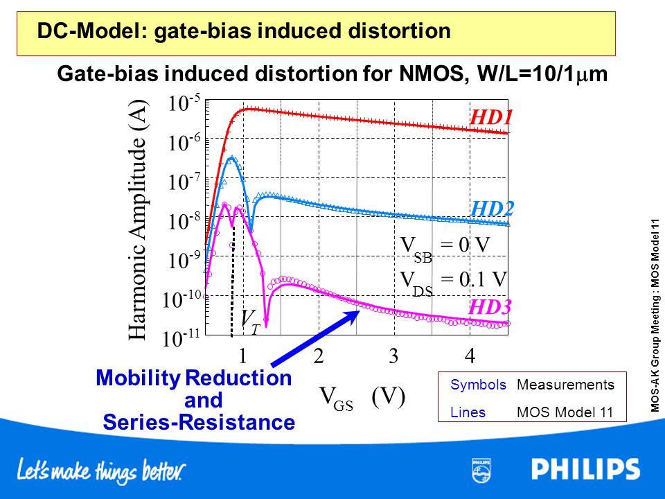 DC-Model: gate-bias induced distortion