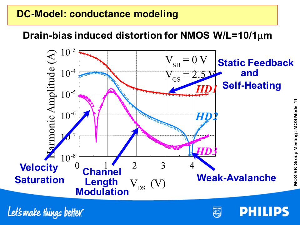 DC-Model: conductance modeling