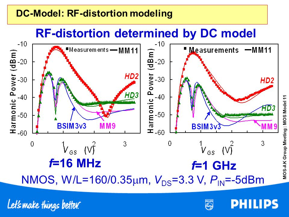 RF-distortion determined by DC model