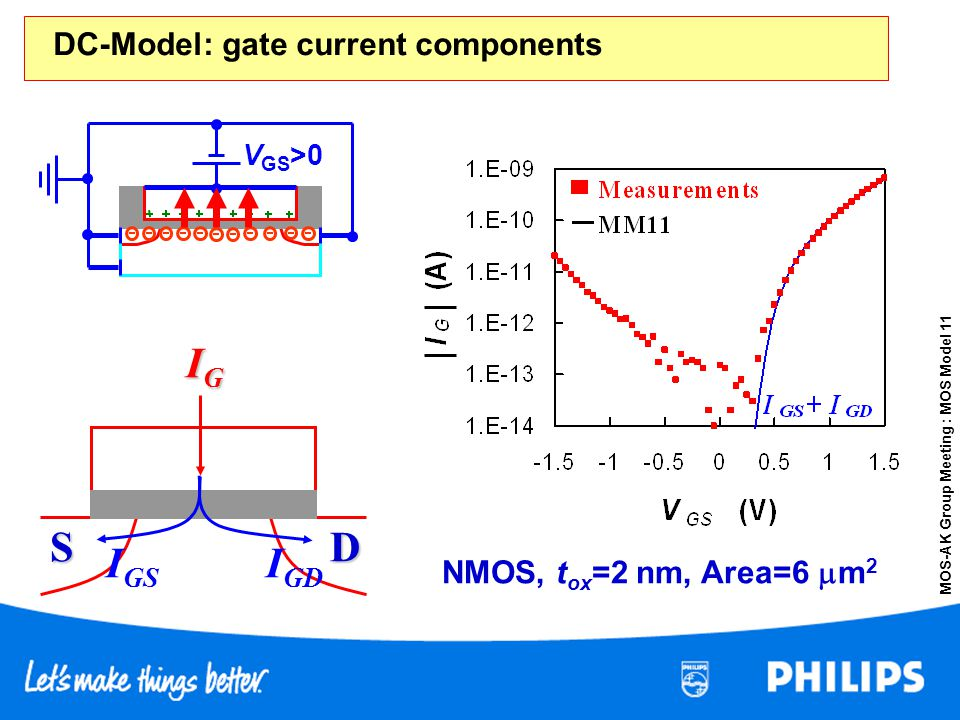S D IG IGD IGS DC-Model: gate current components