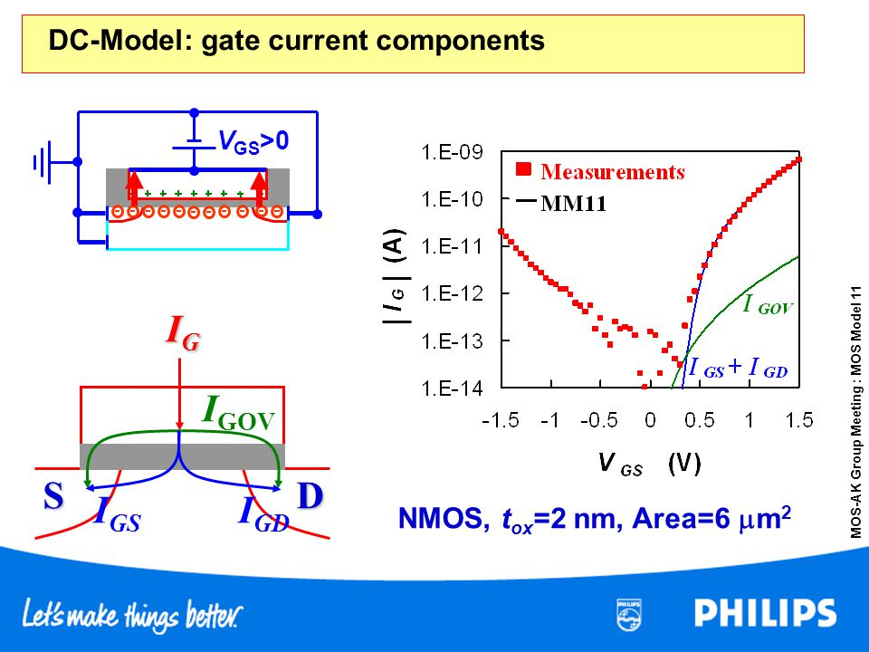 S D IG IGOV IGD IGS DC-Model: gate current components