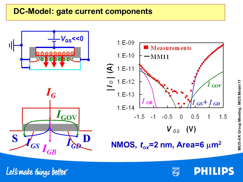S D IG IGD IGS IGB IGOV DC-Model: gate current components