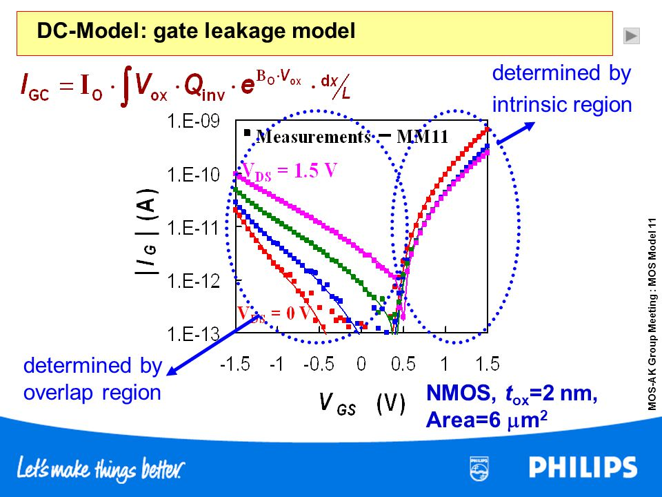 DC-Model: gate leakage model