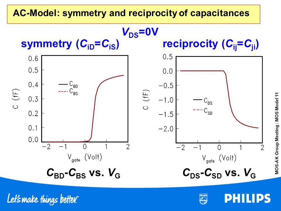 AC-Model: symmetry and reciprocity of capacitances