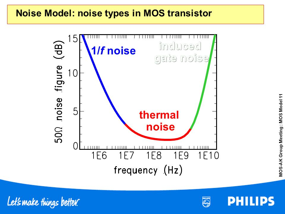 Noise Model: noise types in MOS transistor