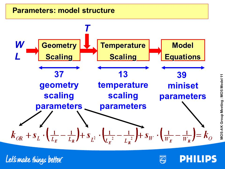 Parameters: model structure