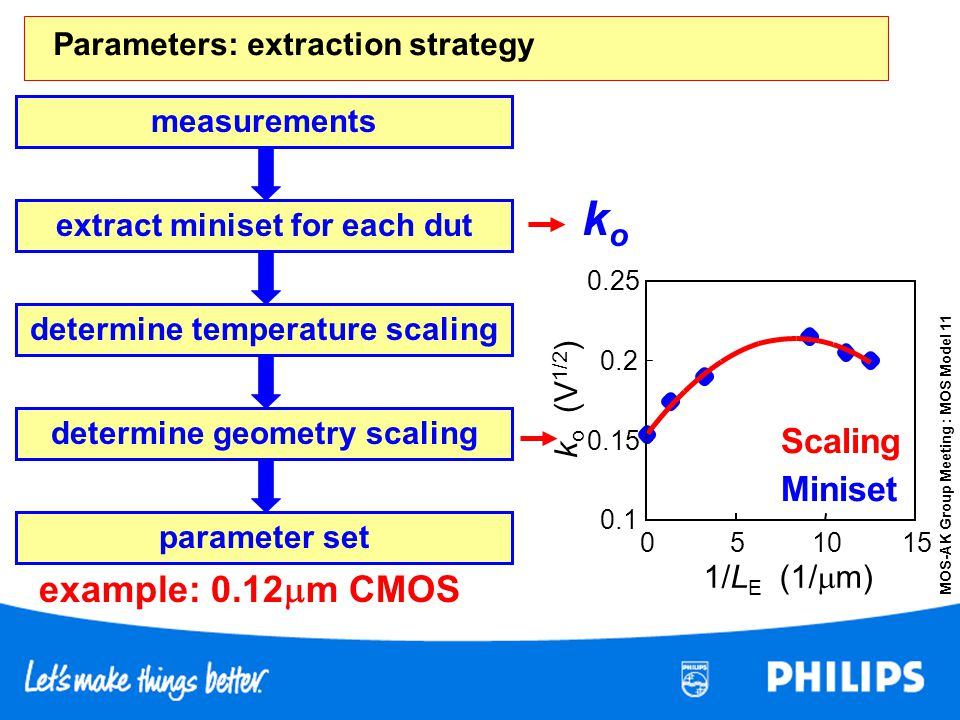 Parameters: extraction strategy