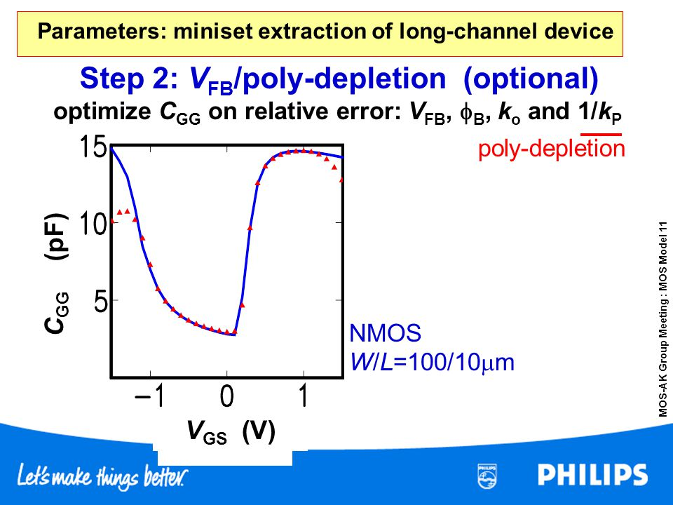 Parameters: miniset extraction of long-channel device