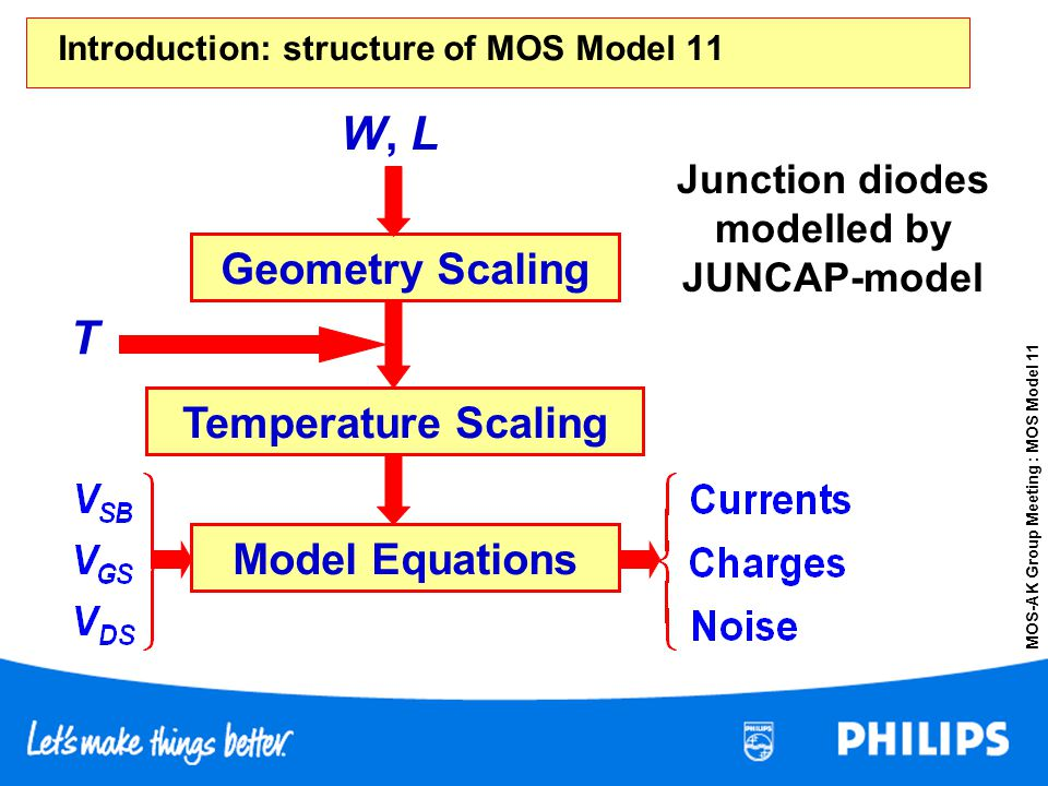 Introduction: structure of MOS Model 11