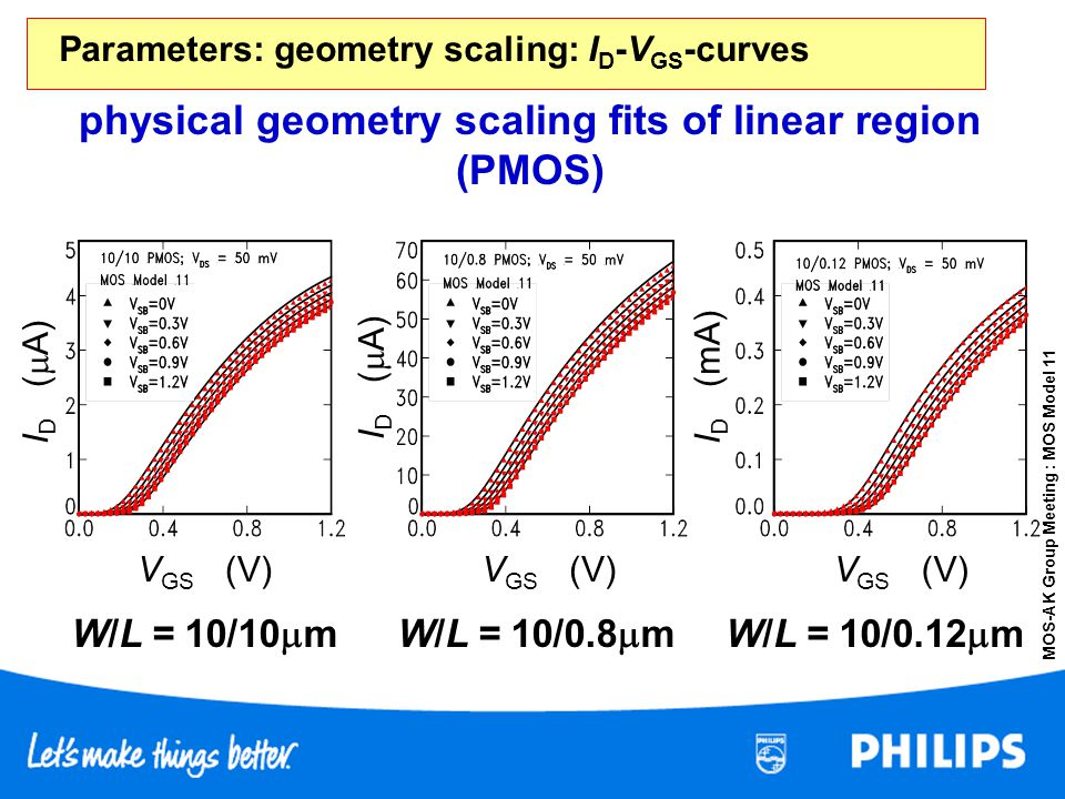 Parameters: geometry scaling: ID-VGS-curves